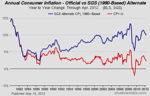 Annual Consumer Inflation vs SGS