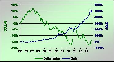 Gold vs Dollar Chart