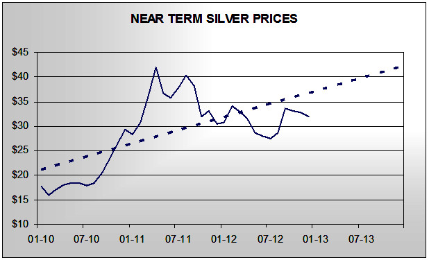 Near Term Silver Prices Chart