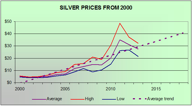 Silver Prices From 2000 Chart