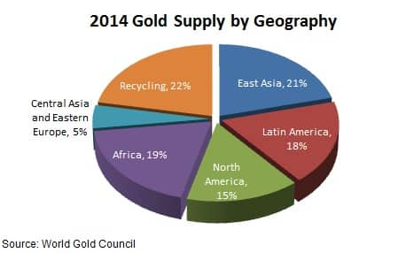 Gold Supply by Geography