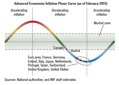 Inflation Phase Curve