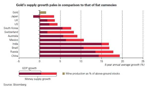 Gold Supply Growth in Comparison to Currencies