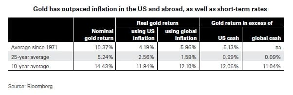 Gold Has Outpaced Inflation in the U.S.