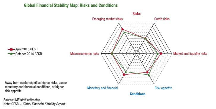 Risks and Conditions