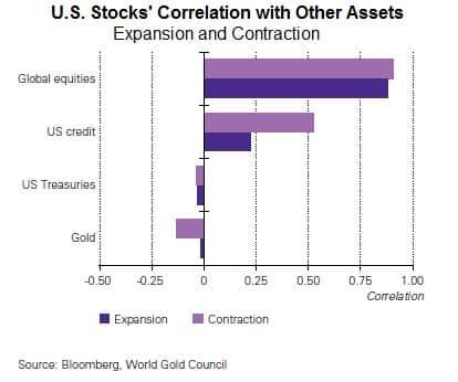 Stocks' Correlation to Gold