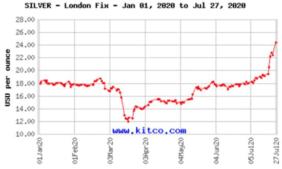 Silver Up 100% Since Bottoming Out in April