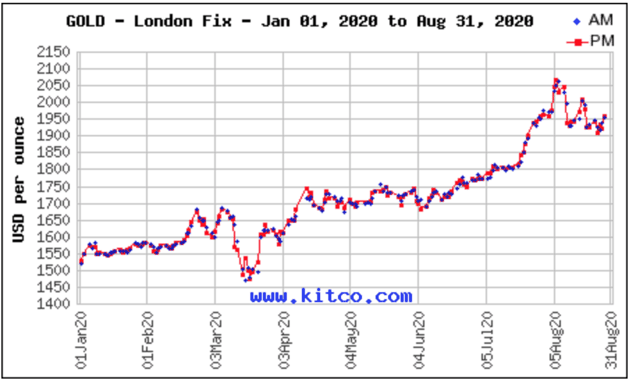 Gold chart from Jan to Aug 2020