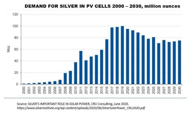 demand-for-silver-in-pv-cells-2000-2030