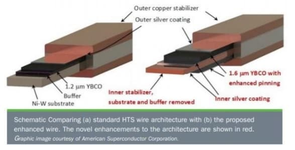 standard-hts-wire-compared-to-enhanced-wire