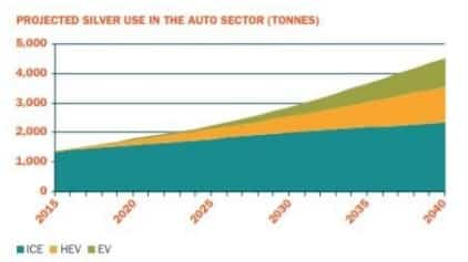projected-silver-use-in-the-auto-industry
