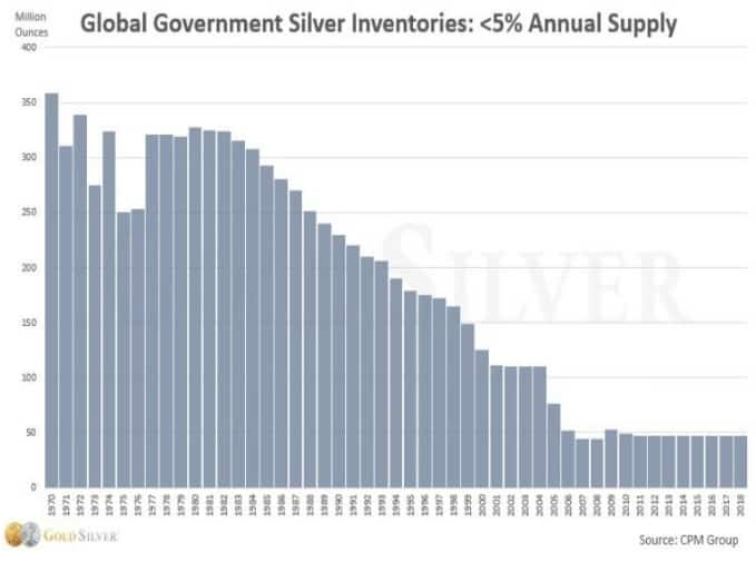 global-silver-inventories-1970-2018