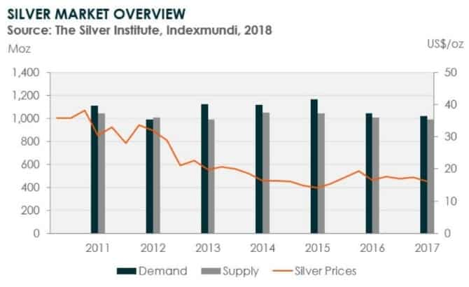 silver-market-overview-2011-2017