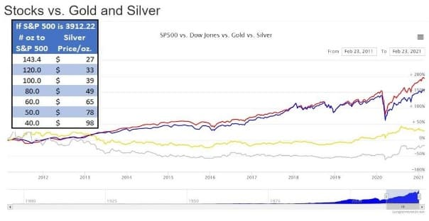 stocks-vs-gold-and-silver